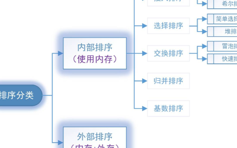 实用的排序算法 -  交换排序
