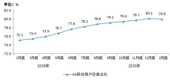 截至2月底我国三大运营商的移动电话用户总数已达到了15.8亿户