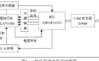 基于STM32F103C6与CAN收发器L9616实现一体化步进电机驱动器设计