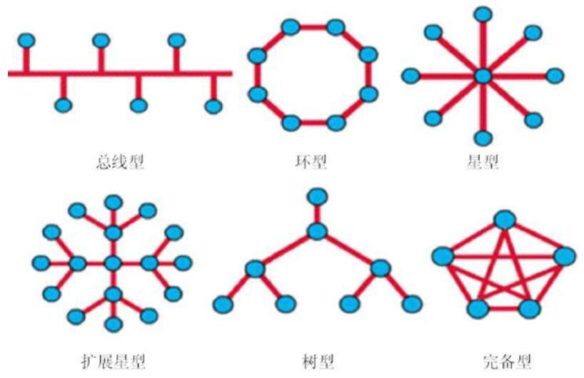 以太网的拓扑结构_以太网的通信协议