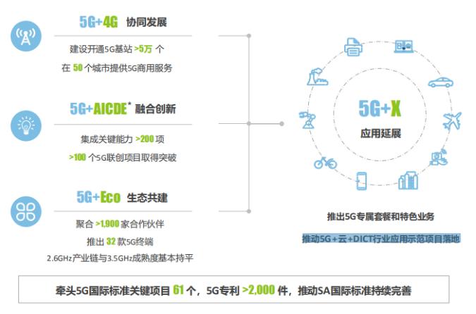 中国移动已实现了多个5G+云+DICT行业应用的...