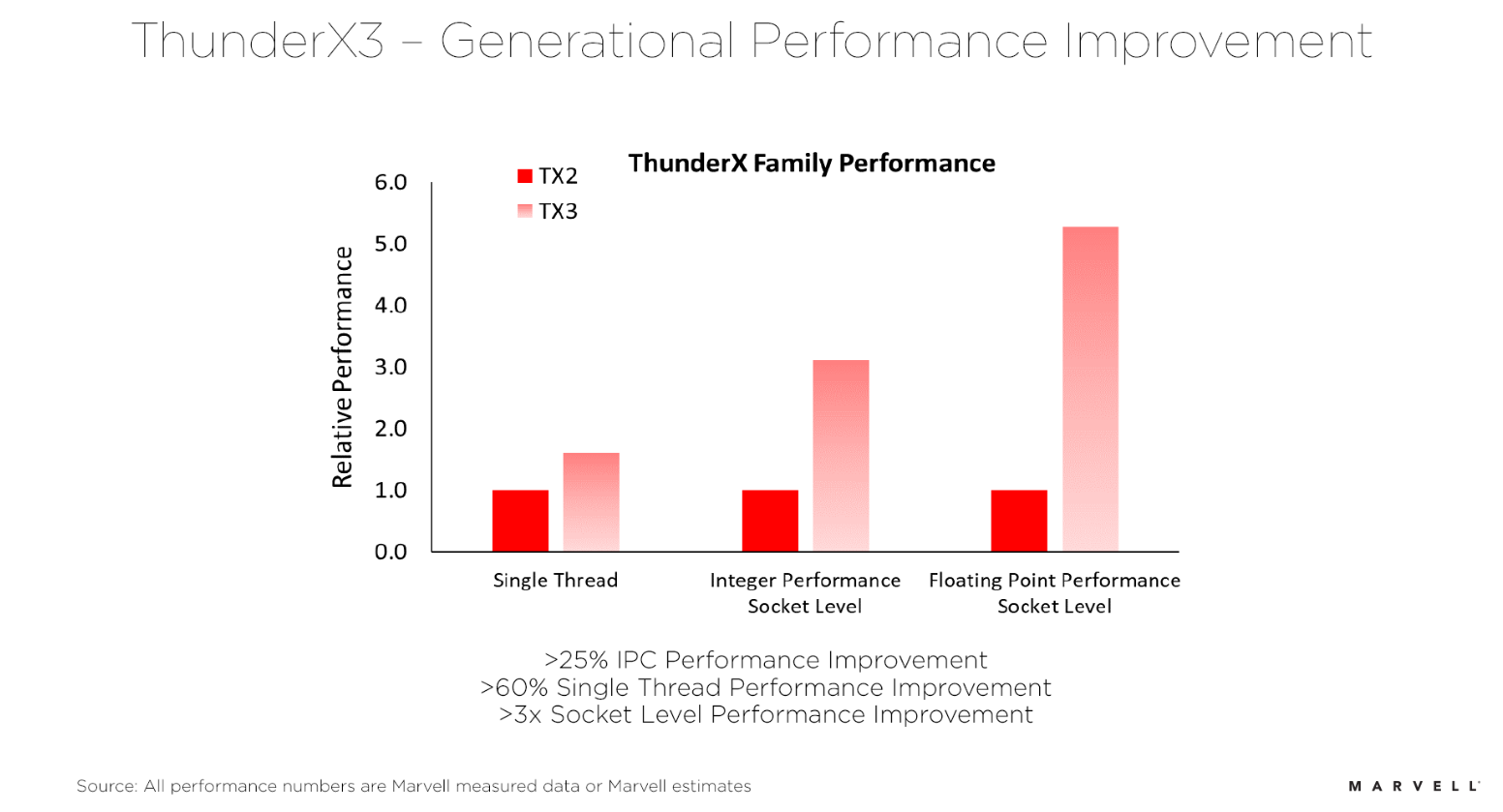 新一代Marvell ThunderX3為雲計算和HPC服務器(qi)市(shi)場帶來性能和功耗(hao)雙提升