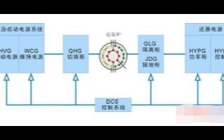 基于PROFIBUS总线技术和光纤通信实现多晶硅还原炉电气系统设计