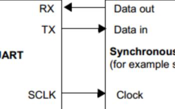 STM8S_ 004_UART基本收發數據