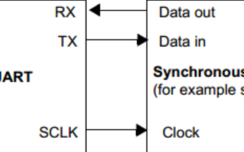 STM8S_ 004_UART基本收发数据