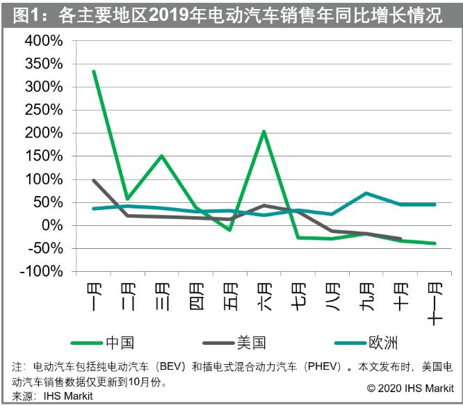 电动汽车补贴如何影响主要电动汽车市场的电池供应链?