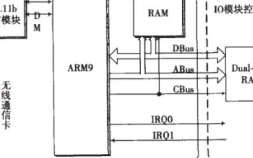采用Linux系统和AT91RM9200控制器实现无线通信卡的设计