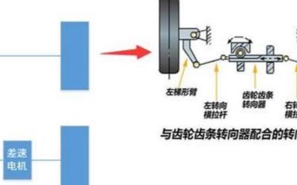 盤點移動機器人底盤的各種相關分類