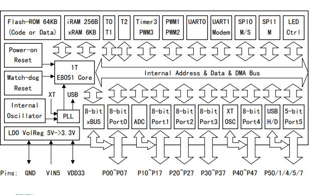 8位增强型USB单片机CH559的数据手册免费下载