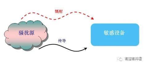 如何搞定繁杂的电源EMI理论架构!!!