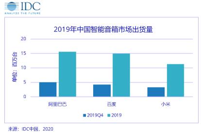 2019年智能音箱市场销量达4589万台,头部厂商市场份额占比超过9成