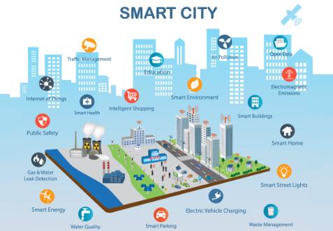 2027年智慧城市市场的发展情况预测分析