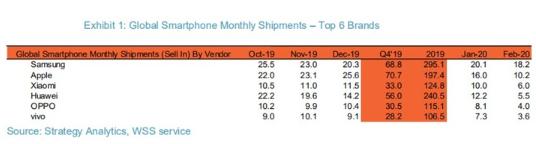 报告:2020年智能手机用户销售量下降39%,本月三星居首位