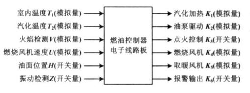 燃油取暖器电子线路板自动测试系统的设计