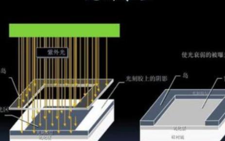 芯片是如何制成的,都运用了哪些技术