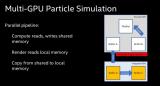 Intel多GPU协同工作技术,可在不同的GPU...
