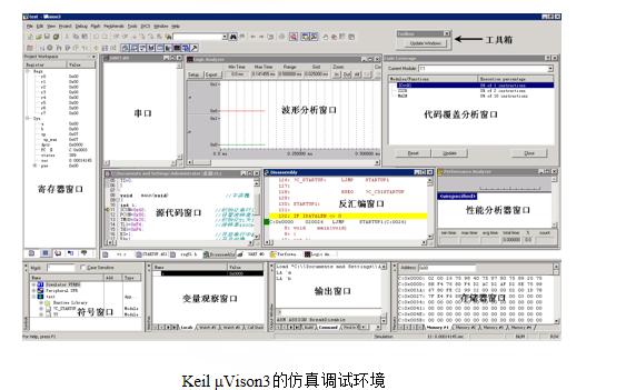 如何进行Keil μVison3的调试和仿真详细教程说明