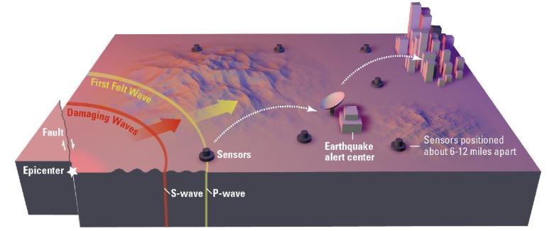 了解地震信號檢測網絡的基礎知識