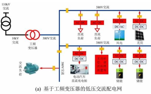 SiC IGBT在电力电子变压器的发展