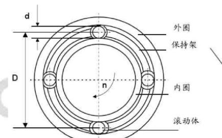 如何实现滚动轴承的早期故障微弱信号检测技术研究