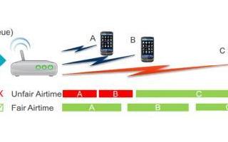 浅谈Wifi-son技术对无线网络利用率的提升