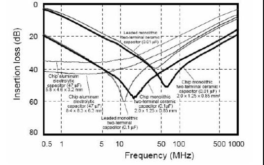 電源濾波電路上不同容值的參數如何確定