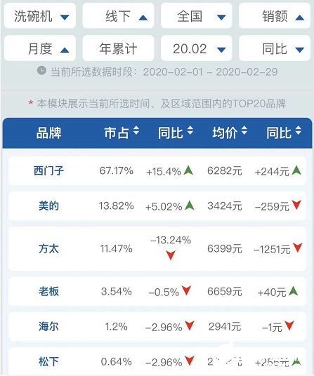 日益擴大的洗碗機市場中 國產品牌并不占據優勢