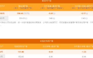 中国电信2月运营数据公布,移动用户数累计3.30...
