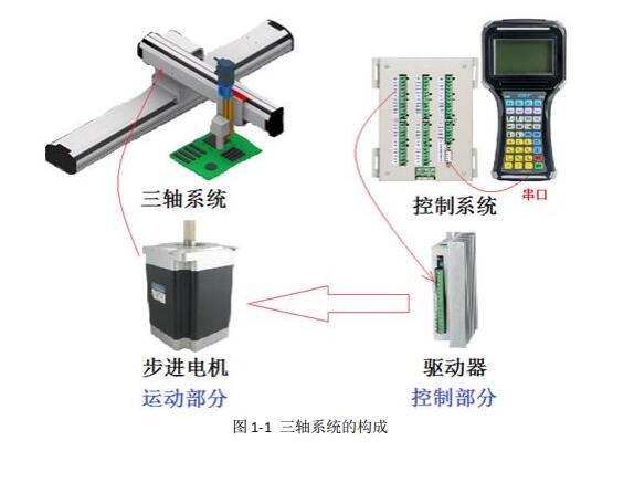 三轴运动控制器示教系统