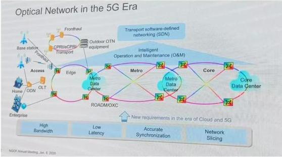 新一代光传送网技术是怎样的