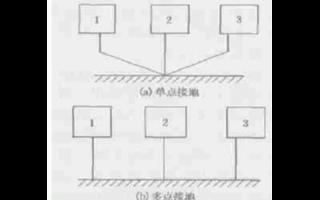 現(xian)場(chang)總線的抗干(gan)擾問題(ti)並如何(he)提高抗干(gan)擾能力