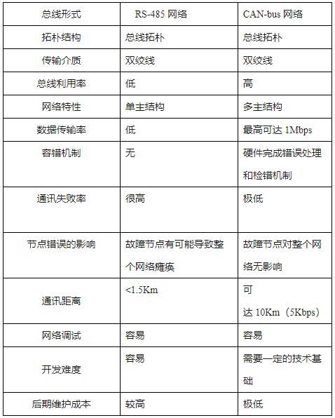 采用CAN的K-85系列產品在船舶監控系統中的應用