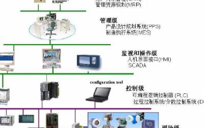 現(xian)場(chang)總線系統PROFIBUS的特點優勢及在電力系統中的應用與(yu)發展