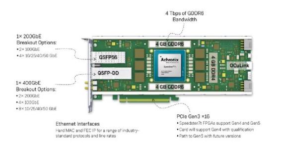 Achronix白皮書:軟件定義的硬件提供打開高性能數據加速大門的鑰匙