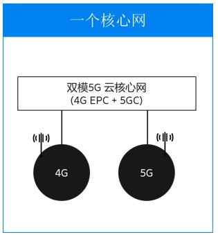 爱立信双模5G核心网解决方案发展的三大方向介绍