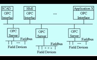 基于controlnet总线技术实现冷站控制系统集成的软件架构设计