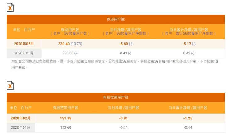 中国电信2月运营数据 5G套餐用户累计1073万...