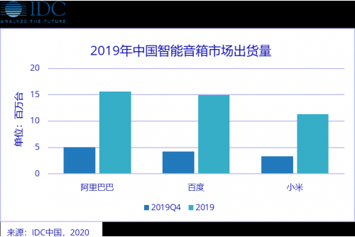 IDC发布了中国智能音箱市场的全年数据报告