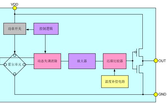 CC6207微功耗霍尔效应开关传感装置的数据手册免费下载