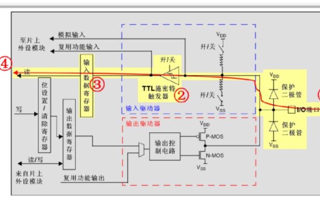 STM32F103ZET6单片机的详细资料概况
