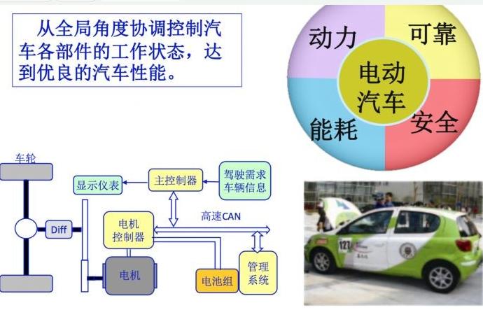 新能源汽车是如何变得更智能的