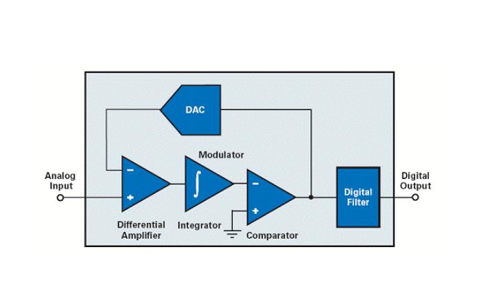 Delta-Sigma AD转换器的详细资料介绍