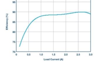 通过降压型控制器以产生负电压的解决方案