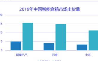 天猫精灵出货量稳居中国智能音箱市场第一,同比增长87.9%