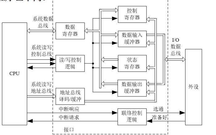 計(ji)算(suan)系統原理教(jiao)程之輸入輸出接(jie)口(kou)的詳細資料說明