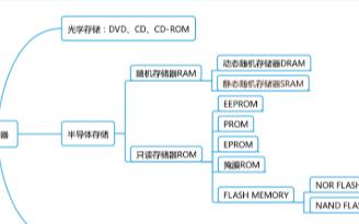 全球存储芯片市场已高度集中甚至垄断,存储芯片国产...