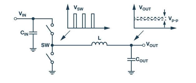如何正确地测量量化开关稳压器中的输出纹波和开关瞬变