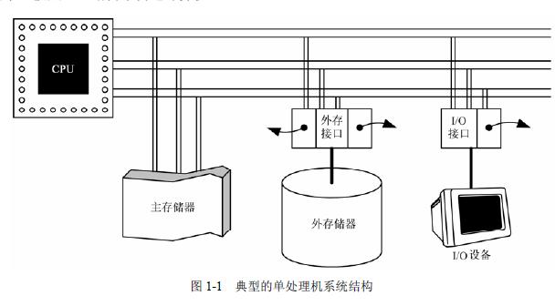 計(ji)算(suan)機操(cao)作系統教(jiao)程的PDF電子書免費(fei)下載(zai)