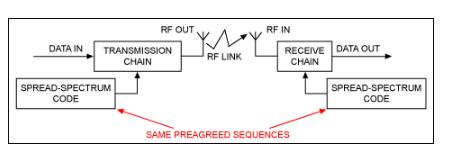 扩频理论的基础 扩频的益处是什么