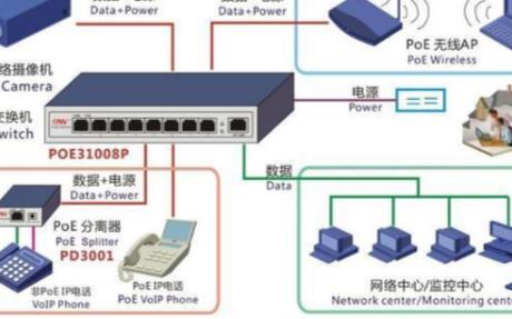 弱电网络设备交换机出现故障时该怎么处理